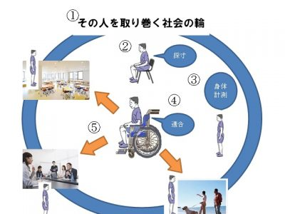 車椅子フィッティング~固定化した姿勢をつくらない車椅子適合~